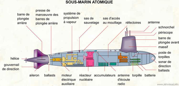 Les pieces des transports et mecaniques automobiles for Interieur sous marin
