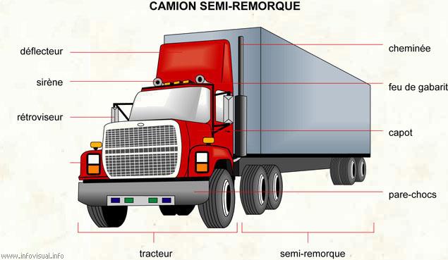 Anatomy Of A Semi Trailer : Les pieces des transports et mecaniques automobiles